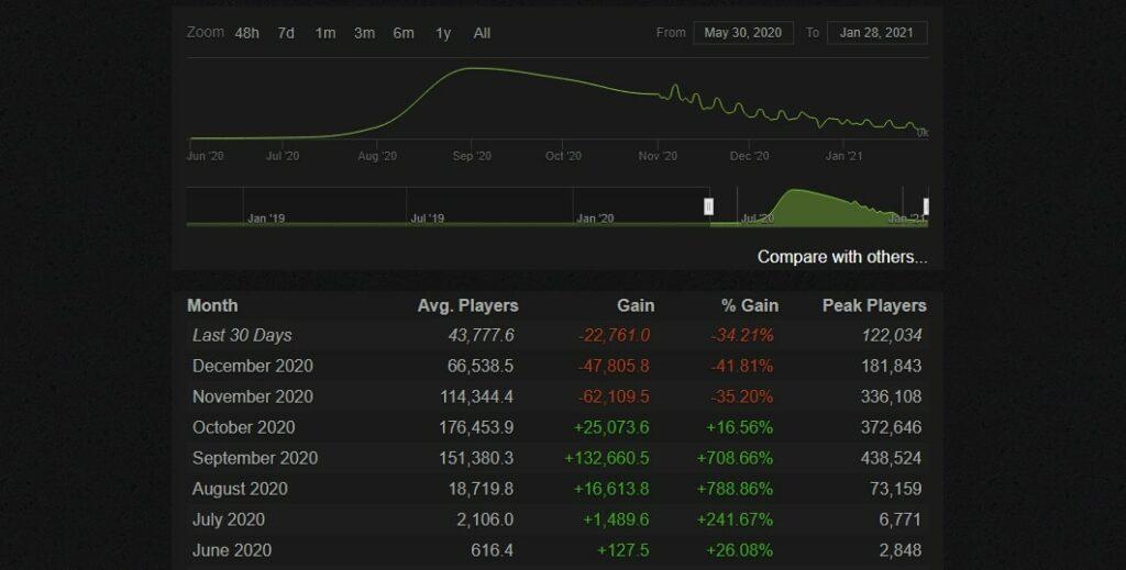 Wykres ukazujący spadek ilości grających w Among Us