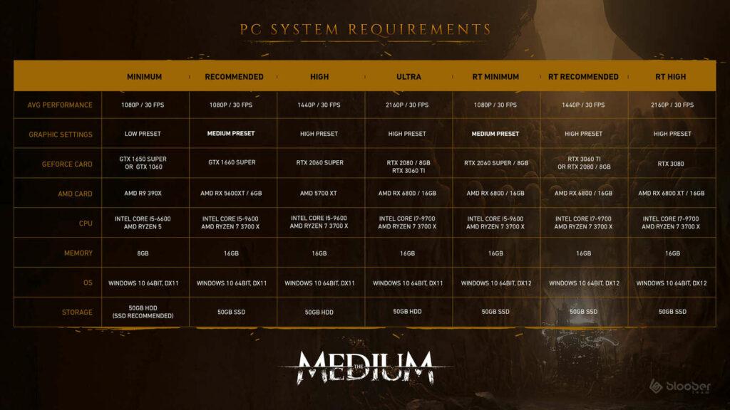 The Medium wymagania sprzętowe