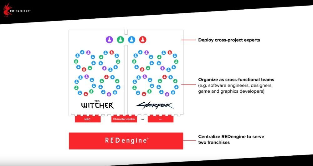 CD Projekt RED rozwija REDengine