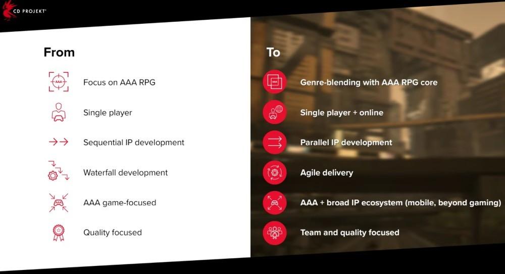 Cele nowej strategii rozwoju firmy