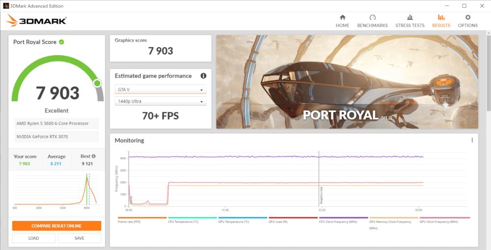 Tabela z wynikami testu Port Royal