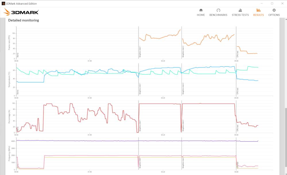 Wykresy temperatury i FPS dla testu Time Spy