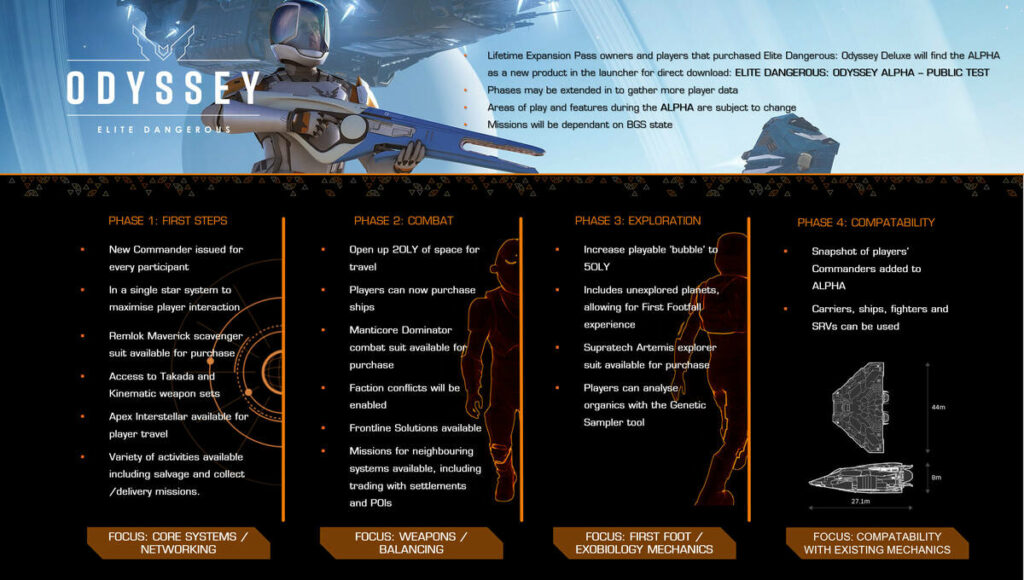 Plan rozwoju alfy Elite Dangerous: Odyssey