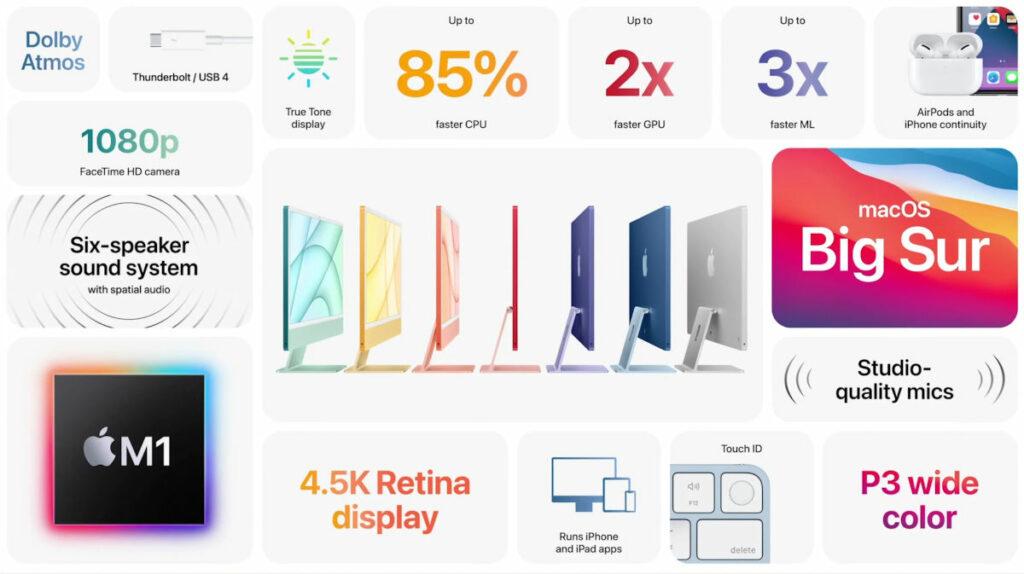 iMac 2021 - specyfikacja