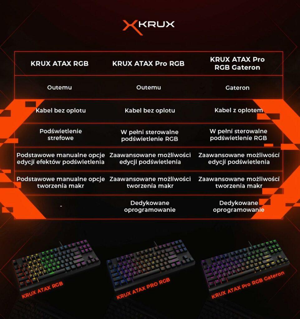 Specyfikacje techniczne Atax'a