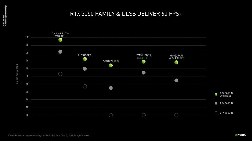 Wydajność nowych GPUS w grach