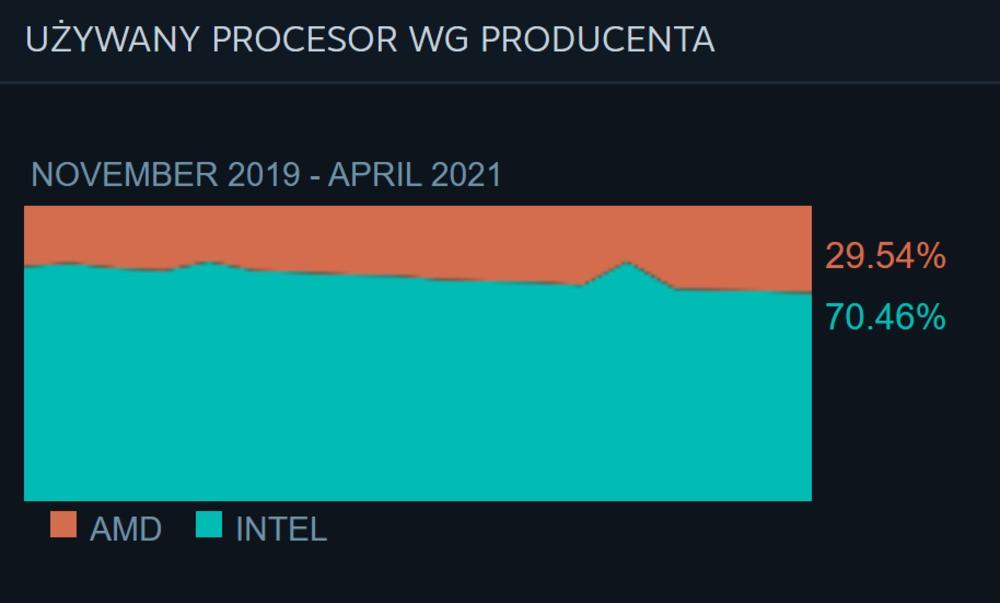 Wykres jednostek na Steam