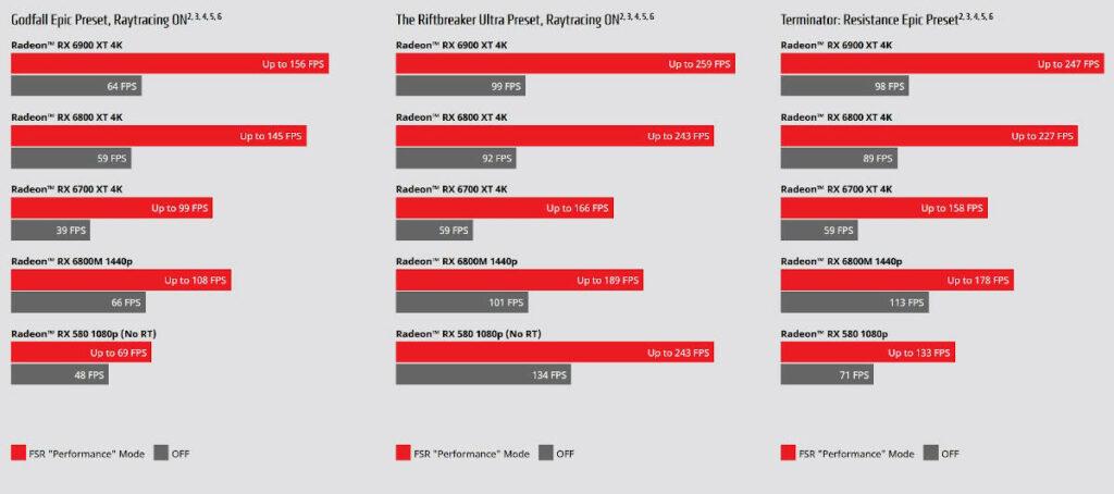 Benchmark wykorzystania technologii AMD FSR