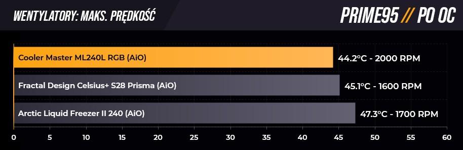 Pomiary w Prime 95 na maksymalnych obrotach po OC