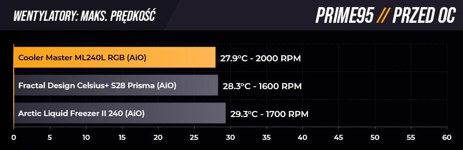 Pomiary w Prime 95 na maksymalnych obrotach przed OC