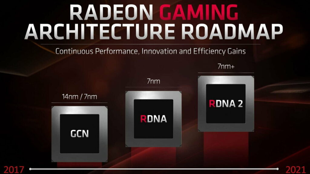 Roadmap architektury Radeon