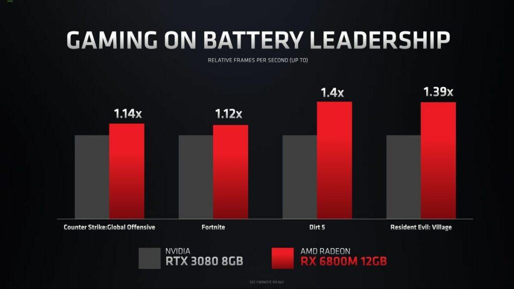 Czas pracy na baterii układów AMD