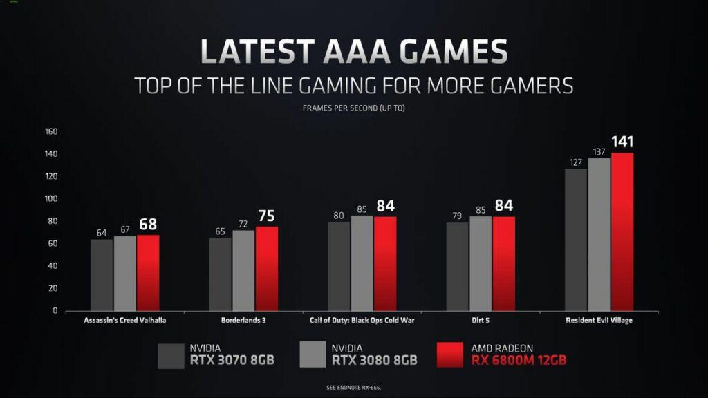 Wydajność Radeona RX 6800M