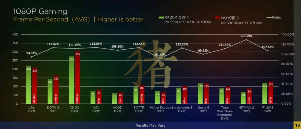 Wydajność Radeona RX 6700M w grach