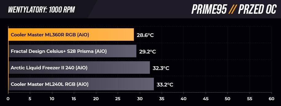 Test chłodzenia Cooler Master MasterLiquid ML360R RGB - temperatury na wartości 1000 RPM przed OC