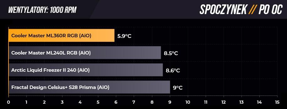 Temperatury w spoczynku